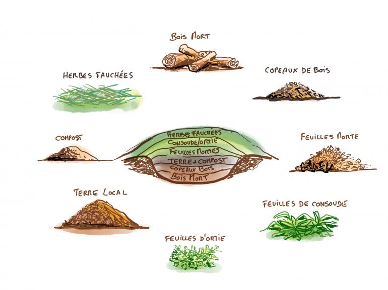Construire une butte de permaculture